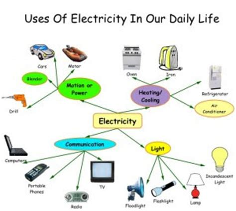 Application of science in everyday life essay